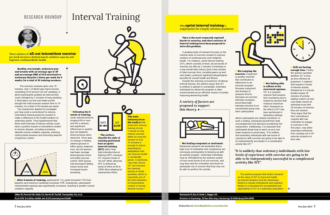 PM-editorial-design-interval-training