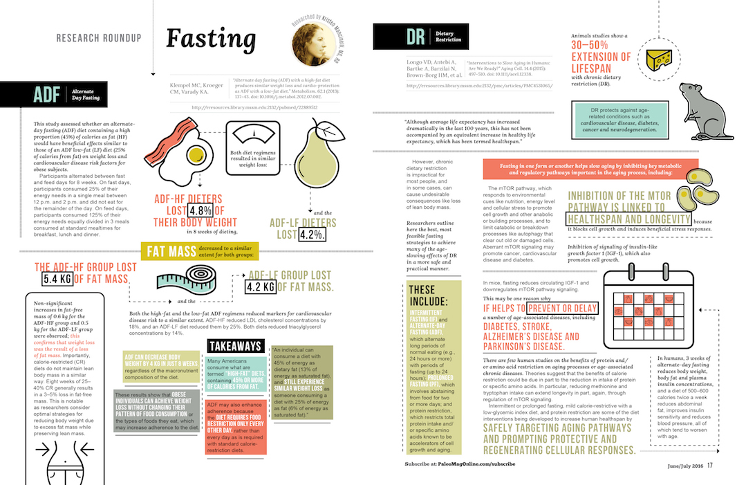 paleo magazine design-infographic spread-fasting